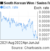 South Korean Won to Swiss Franc (KRW/CHF) forex chart, featured image