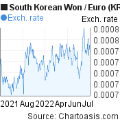 South Korean Won to Euro (KRW/EUR) 1 year forex chart, featured image