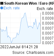 South Korean Won to Euro (KRW/EUR) 2 months forex chart, featured image