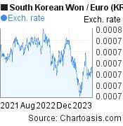 South Korean Won to Euro (KRW/EUR) 2 years forex chart, featured image