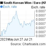 South Korean Won to Euro (KRW/EUR) 3 months forex chart, featured image