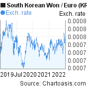 South Korean Won to Euro (KRW/EUR) 3 years forex chart, featured image