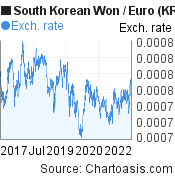 South Korean Won to Euro (KRW/EUR) 5 years forex chart, featured image
