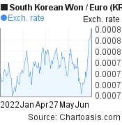 South Korean Won to Euro (KRW/EUR) 6 months forex chart, featured image