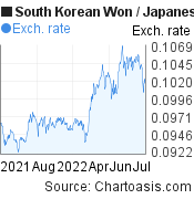 South Korean Won to Japanese Yen (KRW/JPY) 1 year forex chart, featured image