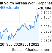 South Korean Won to Japanese Yen (KRW/JPY) 3 years forex chart, featured image