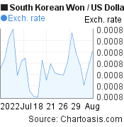 South Korean Won to US Dollar (KRW/USD) 1 month forex chart, featured image