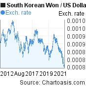 South Korean Won to US Dollar (KRW/USD) 10 years forex chart, featured image
