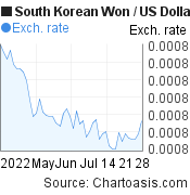 South Korean Won to US Dollar (KRW/USD) 2 months forex chart, featured image