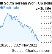 South Korean Won to US Dollar (KRW/USD) 2 years forex chart, featured image