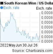 South Korean Won to US Dollar (KRW/USD) 3 months forex chart, featured image