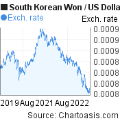 South Korean Won to US Dollar (KRW/USD) 3 years forex chart, featured image
