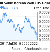 South Korean Won to US Dollar (KRW/USD) 5 years forex chart, featured image