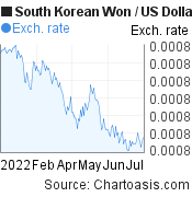 South Korean Won to US Dollar (KRW/USD) 6 months forex chart, featured image