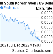South Korean Won to US Dollar (KRW/USD) forex chart, featured image