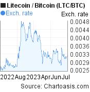 LTC/BTC chart. Litecoin/Bitcoin graph, featured image