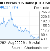 1 year Litecoin price chart. LTC/USD graph, featured image