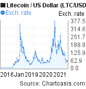 10 years Litecoin price chart. LTC/USD graph, featured image