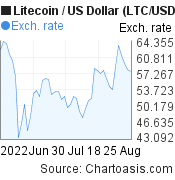 Litecoin to US Dollar (LTC/USD) 2 months forex chart, featured image