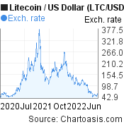 2 years Litecoin price chart. LTC/USD graph, featured image