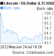 3 months Litecoin price chart. LTC/USD graph, featured image