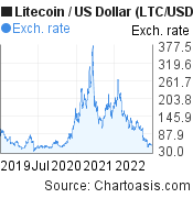 3 years Litecoin price chart. LTC/USD graph, featured image