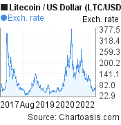 5 years Litecoin price chart. LTC/USD graph, featured image