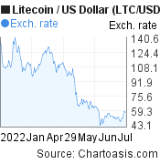 6 months Litecoin price chart. LTC/USD graph, featured image