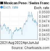 Mexican Peso to Swiss Franc (MXN/CHF) 1 year forex chart, featured image