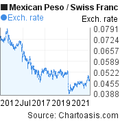 Mexican Peso to Swiss Franc (MXN/CHF) 10 years forex chart, featured image