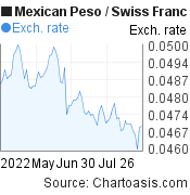 Mexican Peso to Swiss Franc (MXN/CHF) 3 months forex chart, featured image