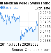 Mexican Peso to Swiss Franc (MXN/CHF) 5 years forex chart, featured image