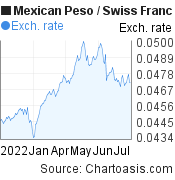Mexican Peso to Swiss Franc (MXN/CHF) 6 months forex chart, featured image