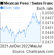 Mexican Peso to Swiss Franc (MXN/CHF) forex chart, featured image