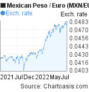 Mexican Peso to Euro (MXN/EUR) forex chart, featured image