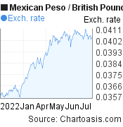 Mexican Peso to British Pound (MXN/GBP) 6 months forex chart, featured image
