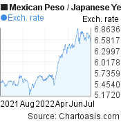 Mexican Peso to Japanese Yen (MXN/JPY) 1 year forex chart, featured image