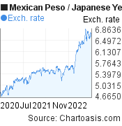 Mexican Peso to Japanese Yen (MXN/JPY) 2 years forex chart, featured image