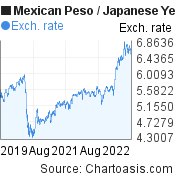 Mexican Peso to Japanese Yen (MXN/JPY) 3 years forex chart, featured image