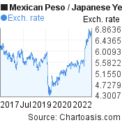 Mexican Peso to Japanese Yen (MXN/JPY) 5 years forex chart, featured image