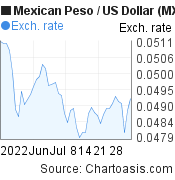 Mexican Peso to US Dollar (MXN/USD) 2 months forex chart, featured image