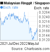 MYR-SGD chart. Malaysian Ringgit-Singapore Dollar, featured image