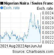 Nigerian Naira to Swiss Franc (NGN/CHF) forex chart, featured image