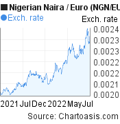 Nigerian Naira to Euro (NGN/EUR)  forex chart, featured image