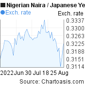 Nigerian Naira to Japanese Yen (NGN/JPY) 2 months forex chart, featured image