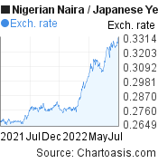 Nigerian Naira to Japanese Yen (NGN/JPY) forex chart, featured image