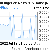 Nigerian Naira to US Dollar (NGN/USD) 1 month forex chart, featured image