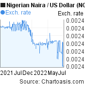 Nigerian Naira to US Dollar (NGN/USD) 1 year forex chart, featured image