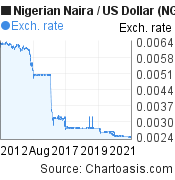 Nigerian Naira to US Dollar (NGN/USD) 10 years forex chart, featured image