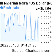 Nigerian Naira to US Dollar (NGN/USD) 2 months forex chart, featured image